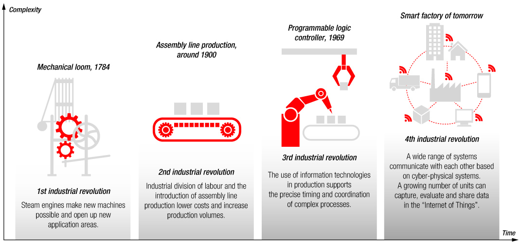 Automation in industry I – The basics of linear technology